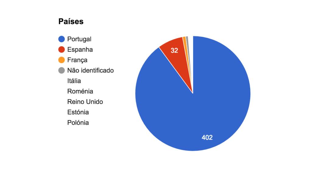 paises-chart
